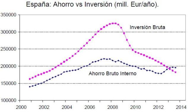 2014 España Ahorro vs Inversion