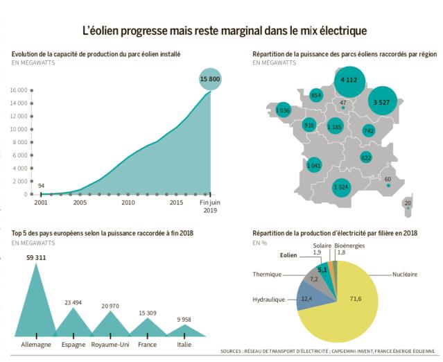 gráficos energia eoilica en Francia oct2019